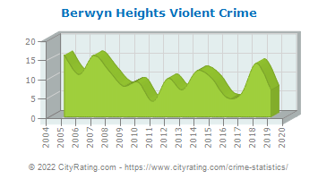 Berwyn Heights Violent Crime