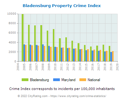 Bladensburg Property Crime vs. State and National Per Capita
