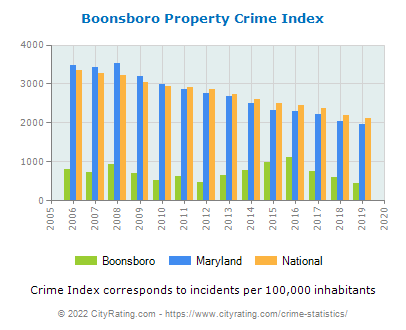 Boonsboro Property Crime vs. State and National Per Capita
