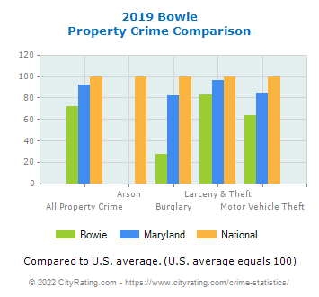 Bowie Property Crime vs. State and National Comparison