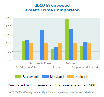 Brentwood Violent Crime vs. State and National Comparison
