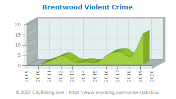 Brentwood Violent Crime