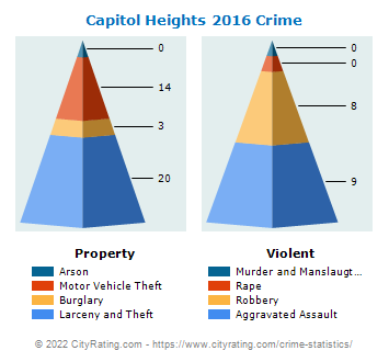 Capitol Heights Crime 2016