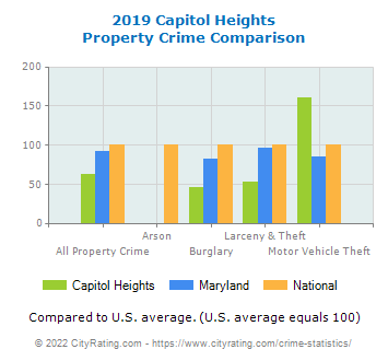 Capitol Heights Property Crime vs. State and National Comparison