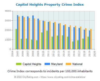 Capitol Heights Property Crime vs. State and National Per Capita