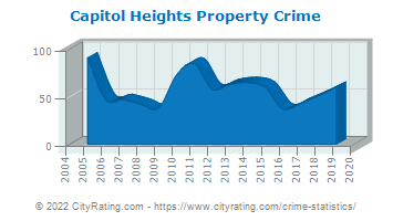 Capitol Heights Property Crime