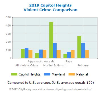 Capitol Heights Violent Crime vs. State and National Comparison