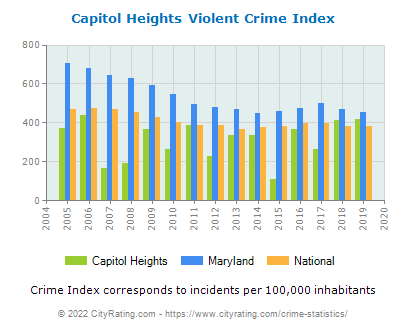 Capitol Heights Violent Crime vs. State and National Per Capita