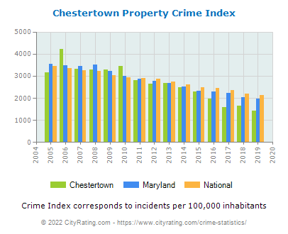 Chestertown Property Crime vs. State and National Per Capita