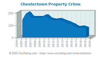 Chestertown Property Crime