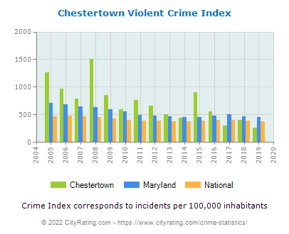 Chestertown Violent Crime vs. State and National Per Capita