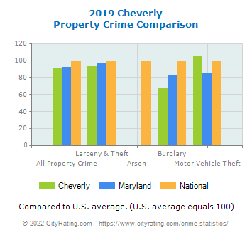 Cheverly Property Crime vs. State and National Comparison