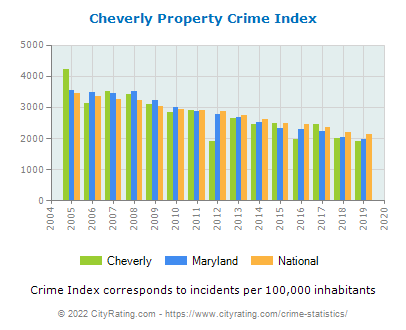 Cheverly Property Crime vs. State and National Per Capita