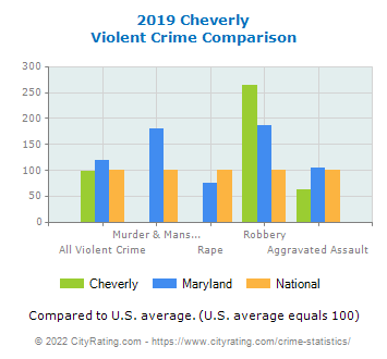 Cheverly Violent Crime vs. State and National Comparison