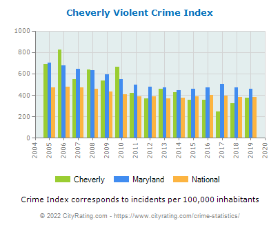 Cheverly Violent Crime vs. State and National Per Capita