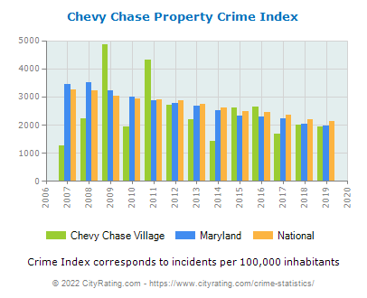 Chevy Chase Village Property Crime vs. State and National Per Capita