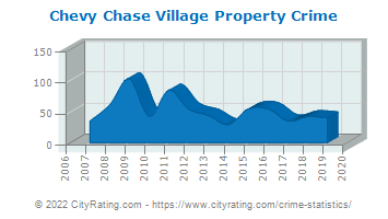Chevy Chase Village Property Crime