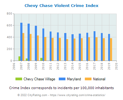 Chevy Chase Village Violent Crime vs. State and National Per Capita