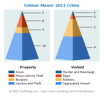 Colmar Manor Crime 2012