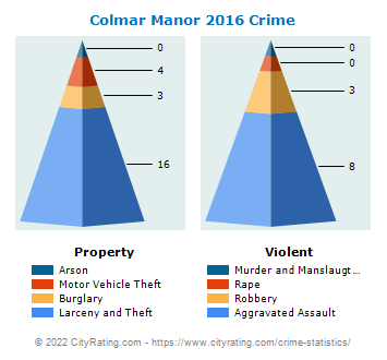 Colmar Manor Crime 2016