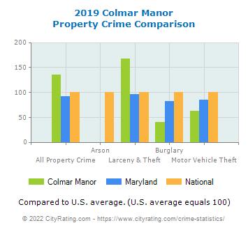 Colmar Manor Property Crime vs. State and National Comparison