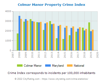 Colmar Manor Property Crime vs. State and National Per Capita