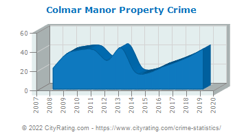 Colmar Manor Property Crime
