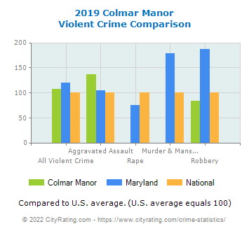 Colmar Manor Violent Crime vs. State and National Comparison