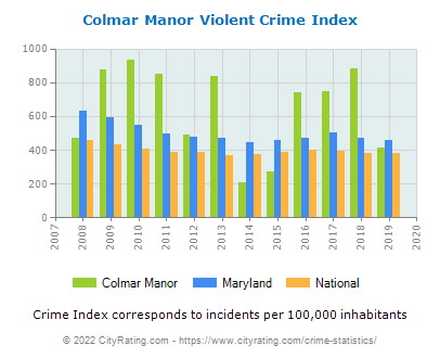 Colmar Manor Violent Crime vs. State and National Per Capita
