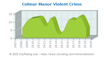 Colmar Manor Violent Crime