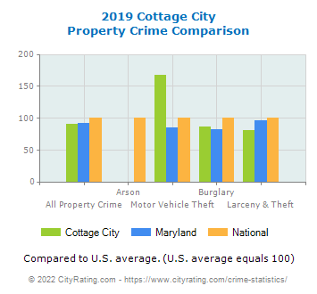 Cottage City Property Crime vs. State and National Comparison