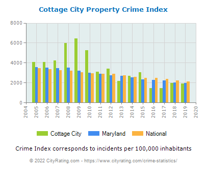Cottage City Property Crime vs. State and National Per Capita