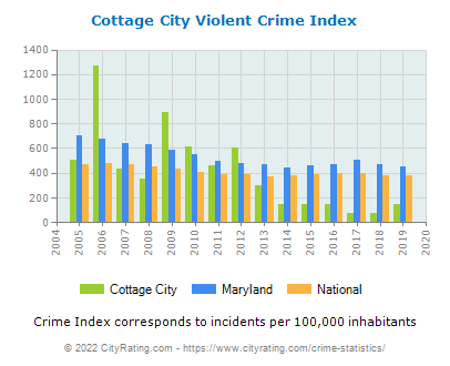 Cottage City Violent Crime vs. State and National Per Capita