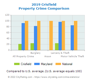 Crisfield Property Crime vs. State and National Comparison