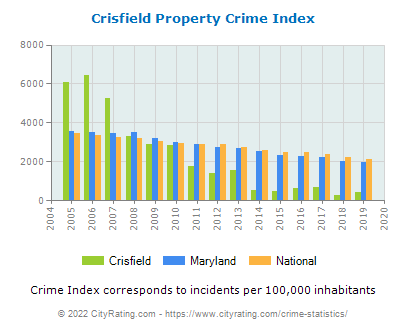 Crisfield Property Crime vs. State and National Per Capita
