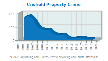 Crisfield Property Crime