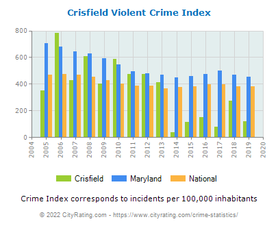 Crisfield Violent Crime vs. State and National Per Capita