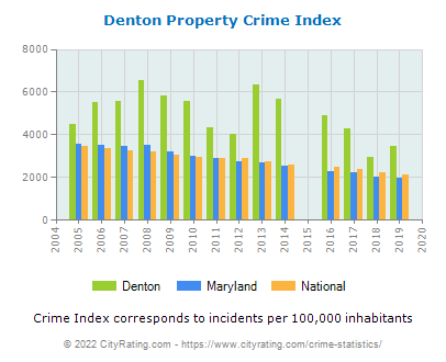Denton Property Crime vs. State and National Per Capita