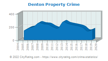 Denton Property Crime