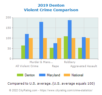 Denton Violent Crime vs. State and National Comparison