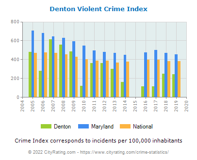 Denton Violent Crime vs. State and National Per Capita