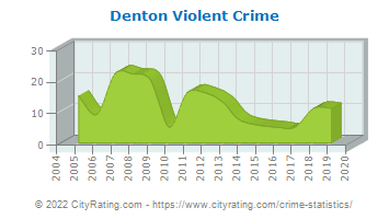 Denton Violent Crime