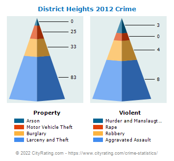 District Heights Crime 2012