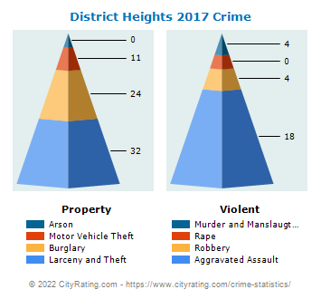 District Heights Crime 2017