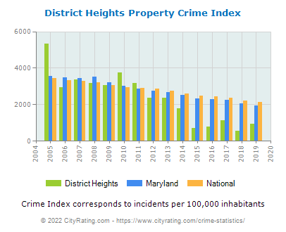 District Heights Property Crime vs. State and National Per Capita