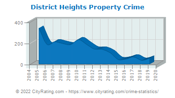 District Heights Property Crime