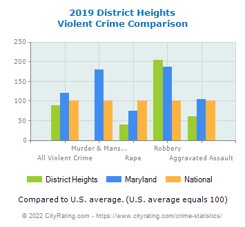 District Heights Violent Crime vs. State and National Comparison