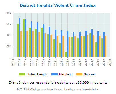 District Heights Violent Crime vs. State and National Per Capita