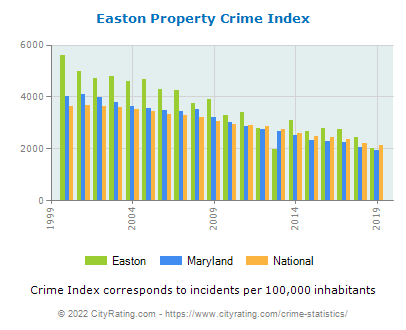 Easton Property Crime vs. State and National Per Capita