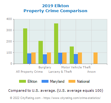 Elkton Property Crime vs. State and National Comparison